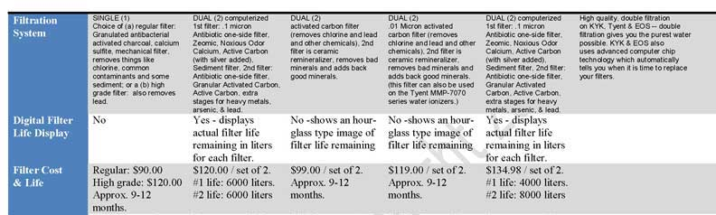 comparison-ionizers2-.jpg